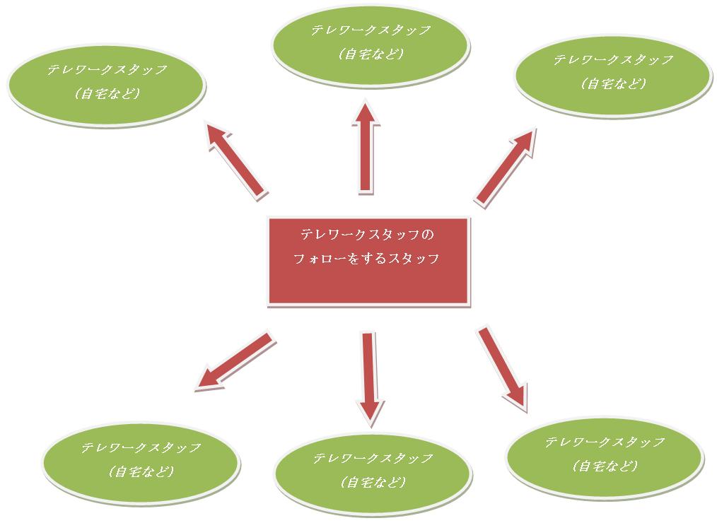 急場しのぎ用のテレワーク導入の仕方